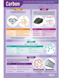 Carbon Poster A1 Laminated [3101]