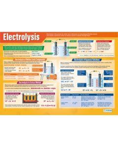 Electrolysis Poster A1 Laminated [3107]